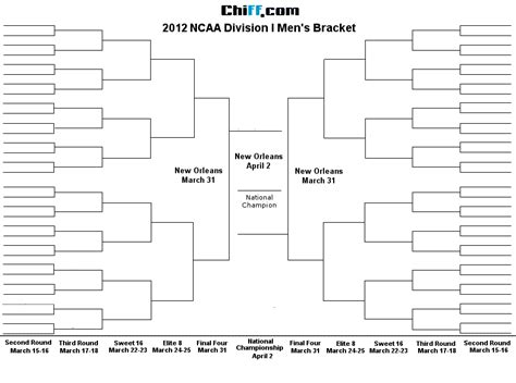 outage post mortem template blank ncaa bracket template 28 images 6 best images of