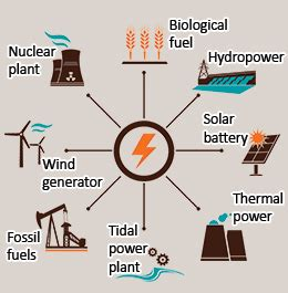 methods of generating electricity