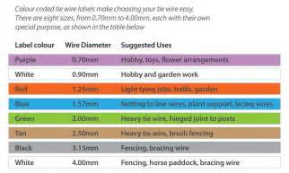 whites colour coded tie wire