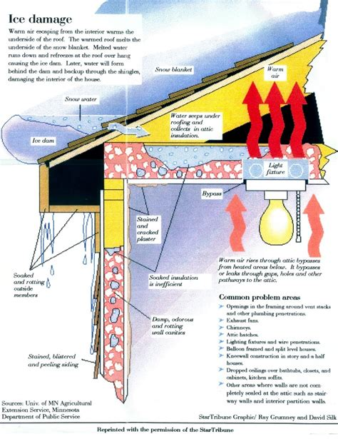 How To Prevent Roof Dams Dams Are Formed When Attic Bypasses Leak Heated Air Through An Unheated Attic Melting Snow