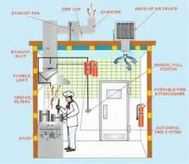 Exhaust System In Kitchen Chef Supply