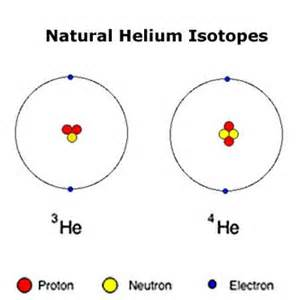 Protons In He Rgns Chem Atoms Ions And Naming