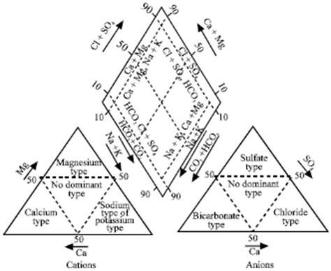 piper trilinear diagram interpretation stiff diagrams for water quality stiff free engine image