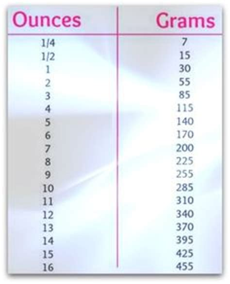 grams to ounces recipes food baking baking pan conversion chart a handy printable that helps