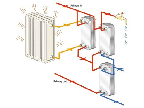 stages of heat efficiently achieving low return temperature with swep heat networks