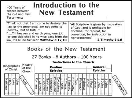 Testament Books Of The Bible Worksheet by Lesson 6 Introduction To The New Testament Word Of G D