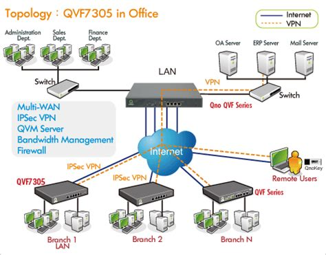 vpn router how to vpn router
