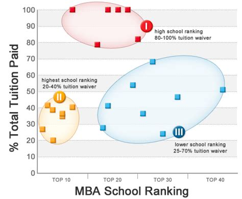 Ideal Post Mba by Best Value Mba Schools Mba