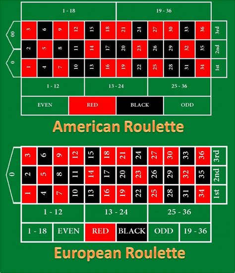 Roullete Board how to play european gamerlimit