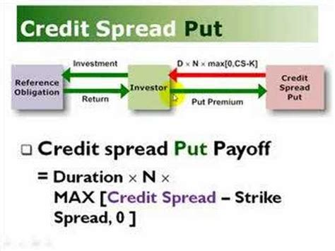 Credit Spread Duration Formula credit spread options put call