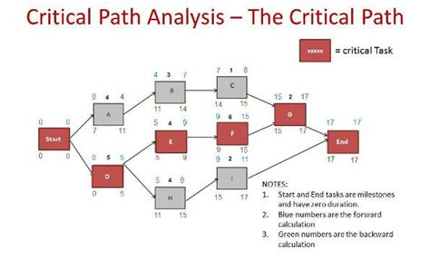 critical path method exle pmp primer masterclass