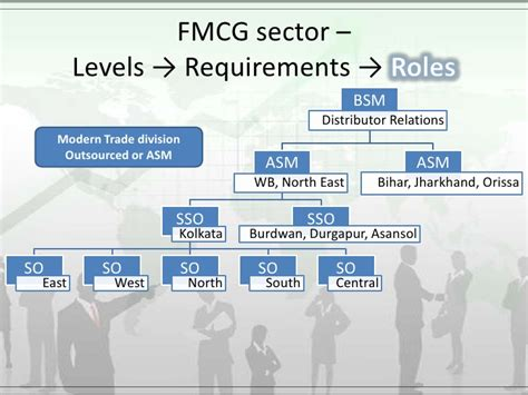Fmcg In Kolkata For Mba Freshers by Recruitment And Selection In Fmcg Industry
