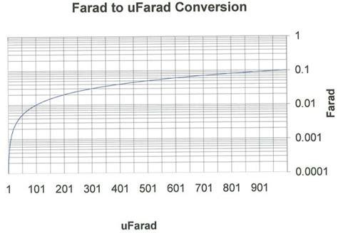 is a farad capacitor necessary domena himalaya nazwa pl jest utrzymywana na serwerach nazwa pl