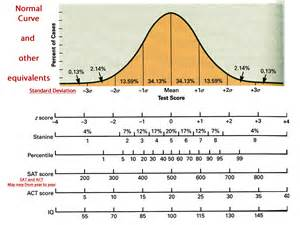 Z Score To Percentile Table Standard Deviation Percentile Chart Quotes