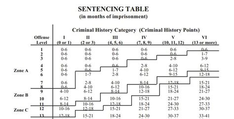 section 18 sentencing guidelines federal charges com 2016 legal help topics news daily