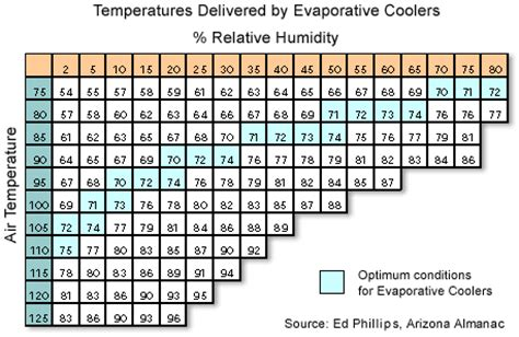 outdoor cooling how your weather influences your choices