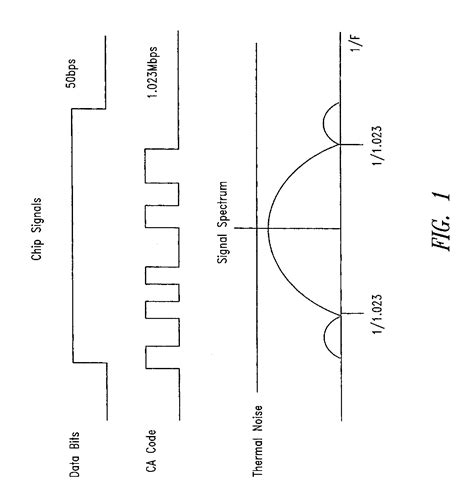 a versatile integrated circuit for the acquisition of biopotentials patent us7403558 integrated circuit for code acquisition patents