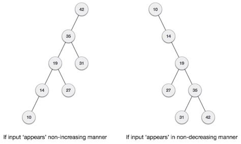 tutorialspoint binary tree data structures and algorithms avl trees