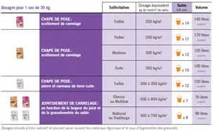 Dosage Ciment Chape