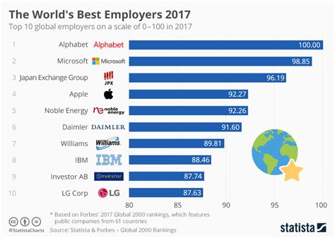 best employer chart the world s best employers 2017 statista