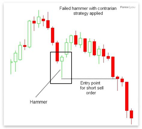 trading pattern hammer hammer candlestick trading strategy