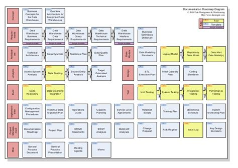 data warehouse business requirements template wallchart data warehouse documentation roadmap