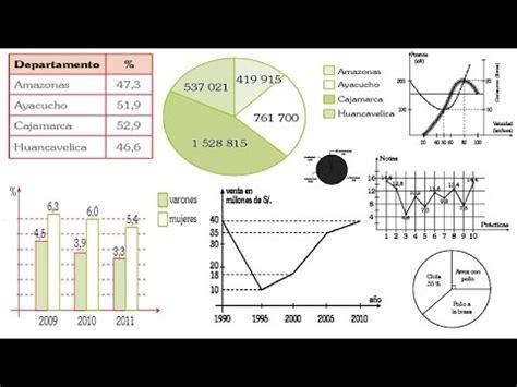 preguntas de matematicas en examen de admision interpretaci 243 n de gr 225 ficos estad 237 sticos problemas