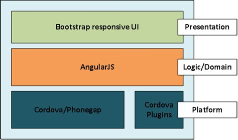 developing hybrid mobile apps with phonegap angularjs