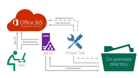office 365 architecture diagram office wiring diagram