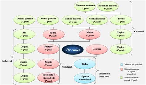 la genealoga de la albero genealogico studio genealogico giordanengo