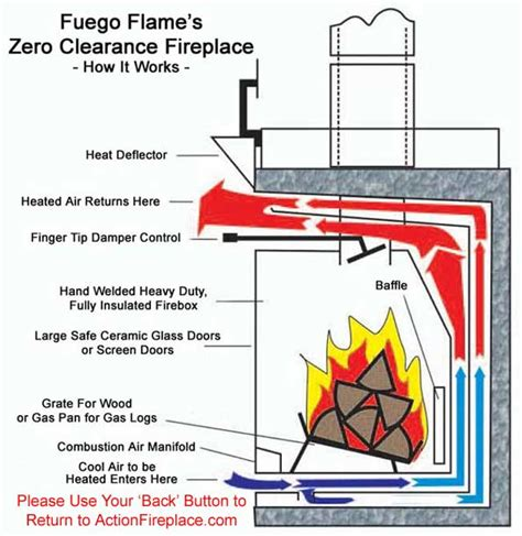 How Fireplace Works by Actionfireplace Fireplaces