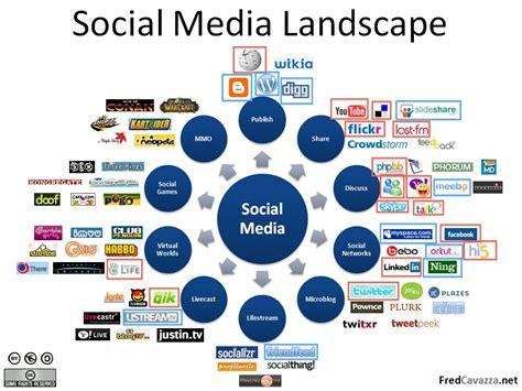 social media landscape chinarut social media