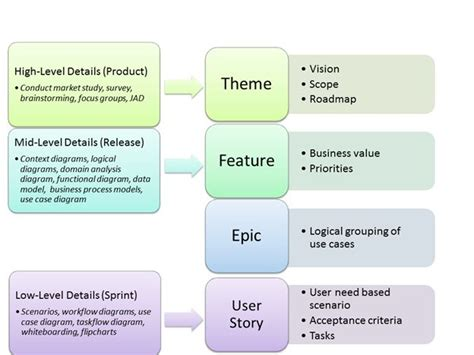 agile themes epics and user stories agile epics to user stories google search if you re a