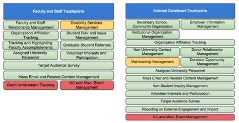 roadmap constituent relationship management crm