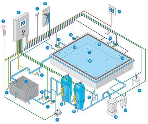 come contare le vasche in piscina eltab ohg ospa bluecontrol impianti tecnici per piscine