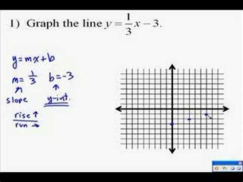 the graph of this equation will be which conic section a14 9 graphing linear equations youtube