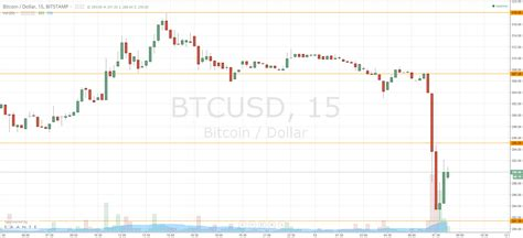 bitcoin price today bitcoin price breaks 300 corrects back up today