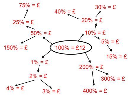 diagram percentages median don steward mathematics teaching percent spiders