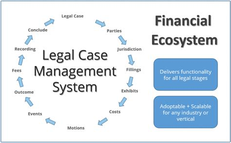pligg content management system finance on a car girls room idea legal case management system software for all sizes of