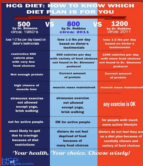 8 Popular Diets Which Ones Work by The Difference Between 500 800 And 1200 Calorie Diet