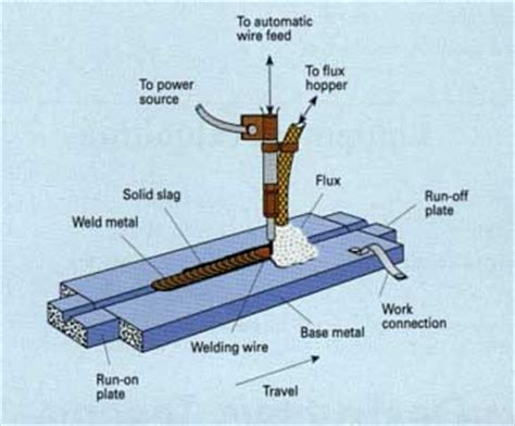 submerged arc welding diagram inside to the pipe elements and welding type saw