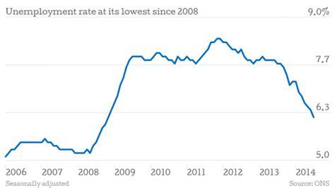 american job rate 2014 zarobki i życie w londynie 1 praca w londynie czy jest