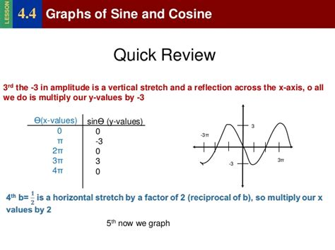 Sine And Cosine Graphs Worksheet by Graphing Sine And Cosine Worksheet Lesupercoin Printables