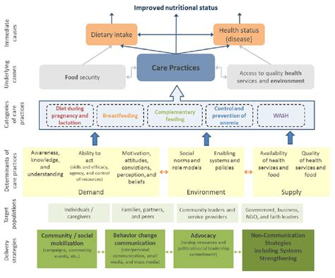 weight management food delivery sbcc pathways for improved maternal infant and