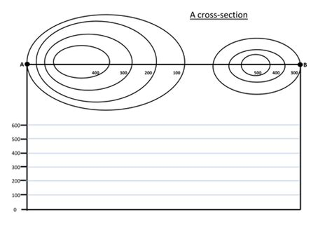 drawing a cross section geography contours by phoebemurfin teaching resources tes