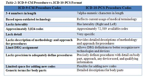 table 2 icd 9 cm procedure vs icd 10 pcs format icd 10