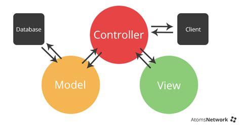 mvc diagram fundamentals of an mvc framework programming help web