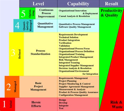 Ec Wireless1 Cmmi Capability Maturity Model Integration Cmmi Project Plan Template