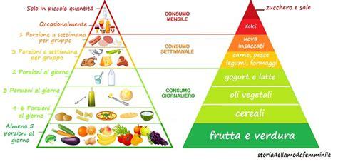 piramide alimentare vuota allattamento e alimentazione materna storia della moda