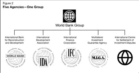 world bank organisation archived report on operations the bretton woods